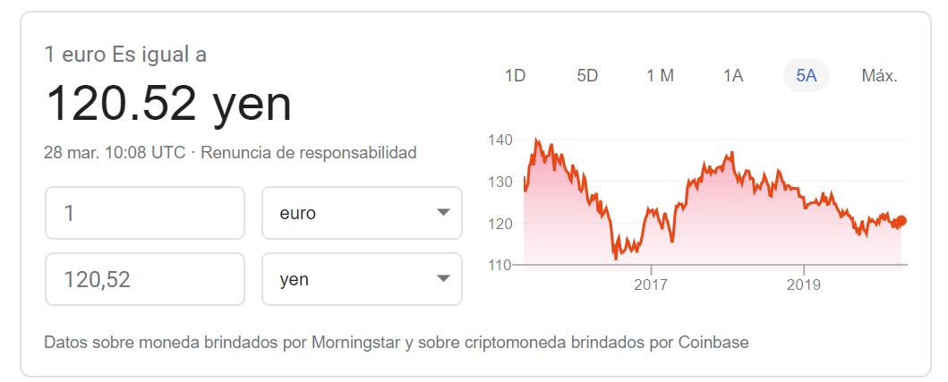 Cambio euro yen marzo 2020