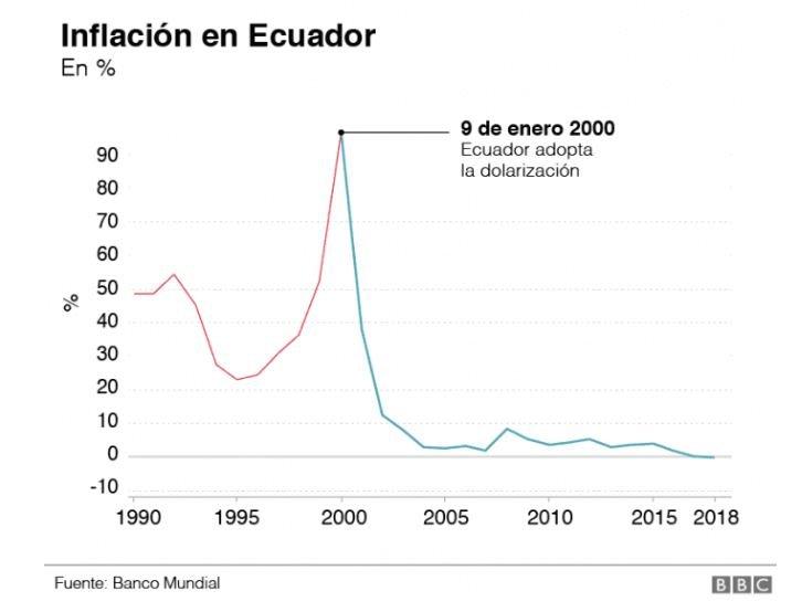 Dolarización de Ecuador e inflación (BM y BBC)