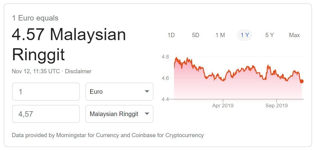 Euro to Malaysian Ringgit exchange rate November 2019