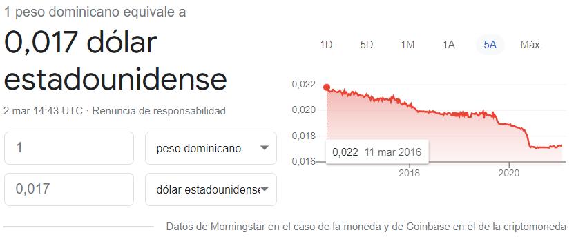 Evolución del cambio peso dominicano dolar 2016 2021