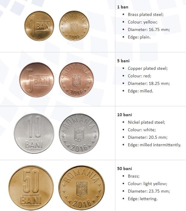 Monedas rumanas BANI (RON)