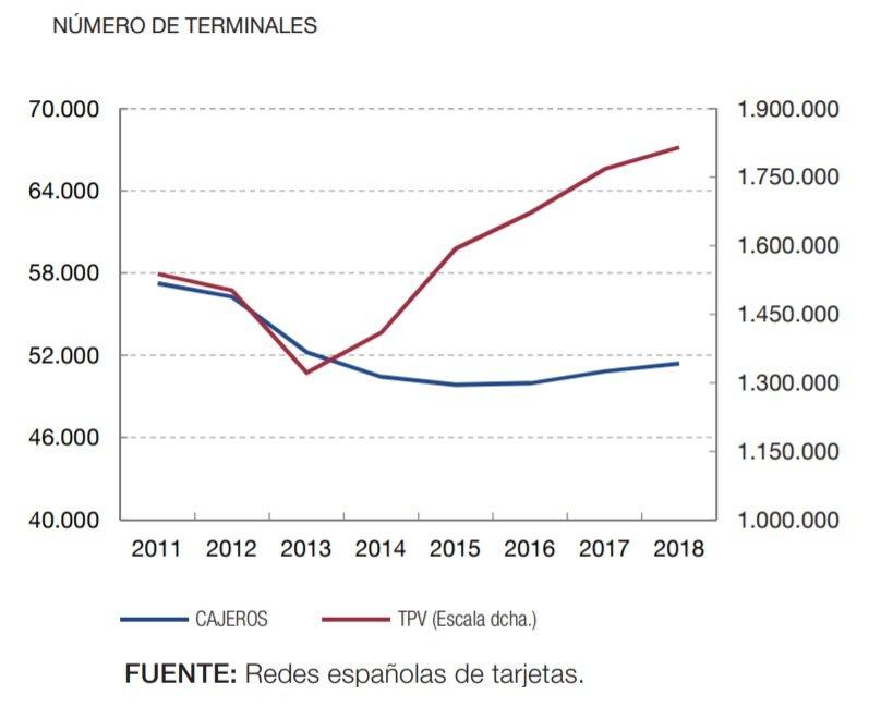 Número de cajeros automáticos en España 2018
