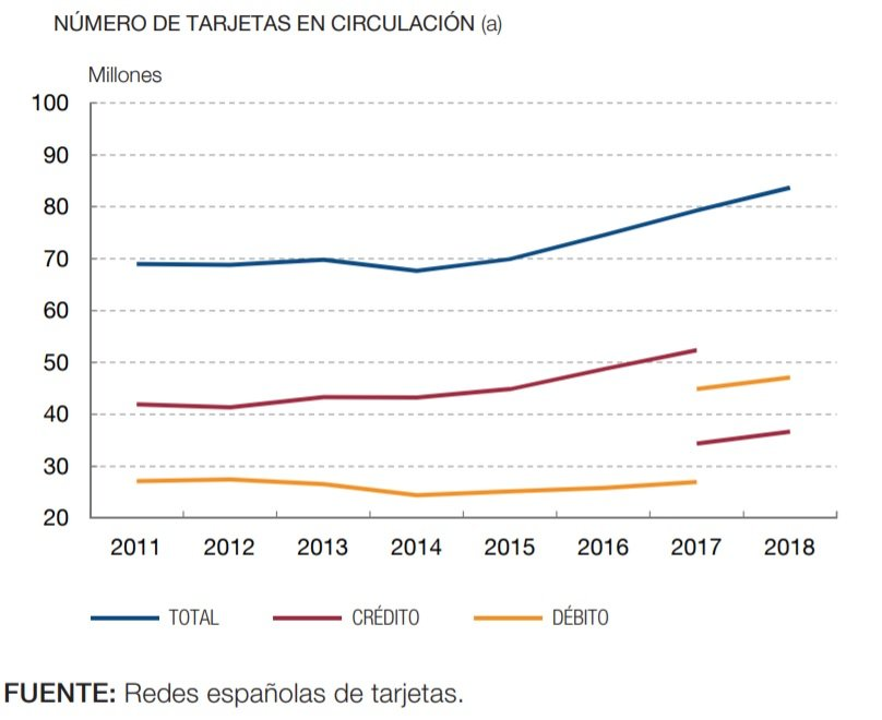 Numero de tarjetas bancarias en España 2018