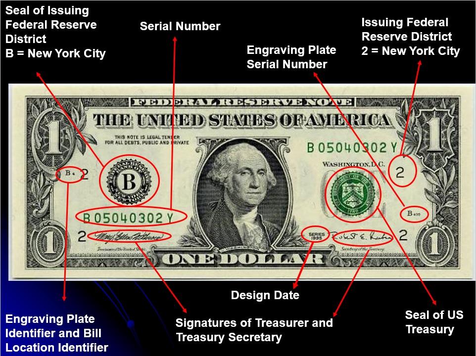 Partes de un billete de dolar