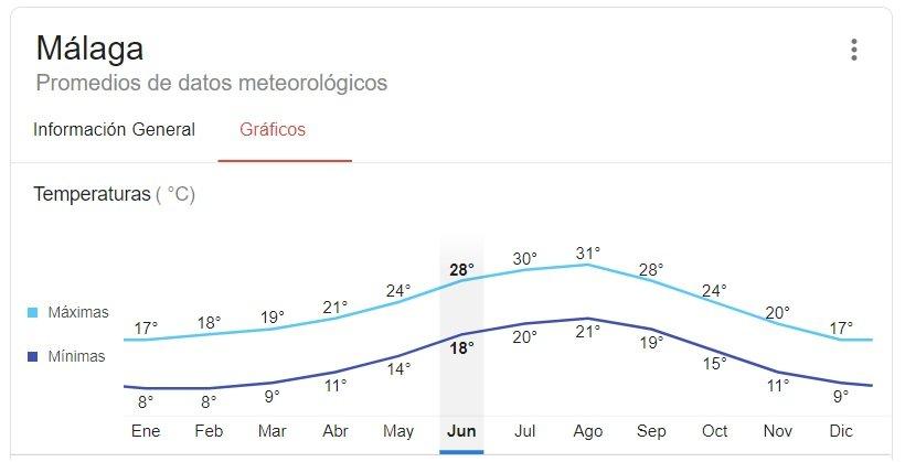 Temperaturas medias en Málaga todo el año
