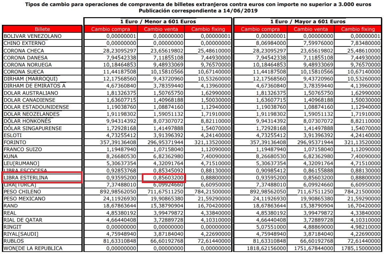 Tipos de cambio compraventa moneda Banco Santander hoy