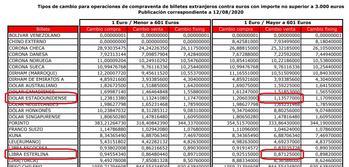Tipos de cambio de moneda Banco Santander a 13 08 2020