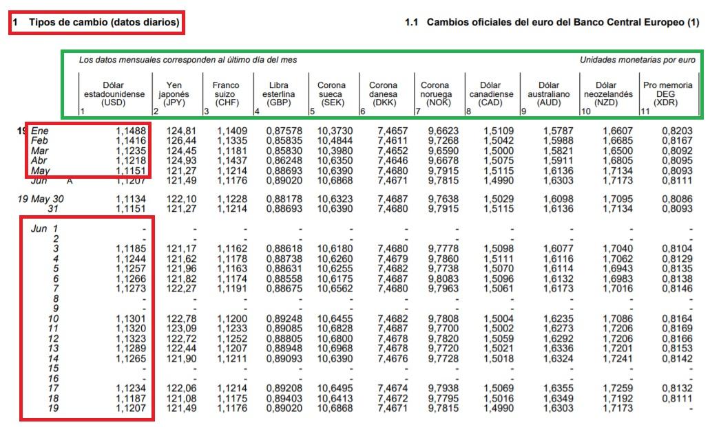 Tipos de cambio diarios Banco de España