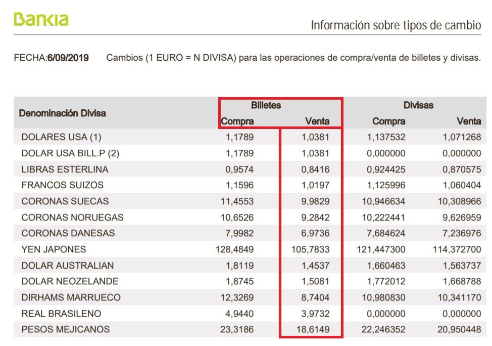 Cambio De Divisas Bankia Interesa