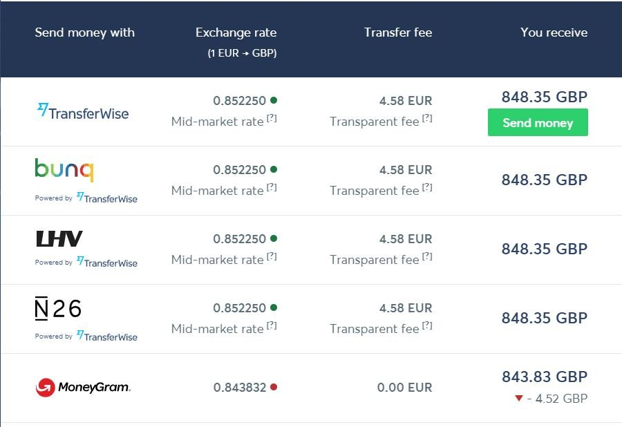 Transferencia de euros a libras Transferwise
