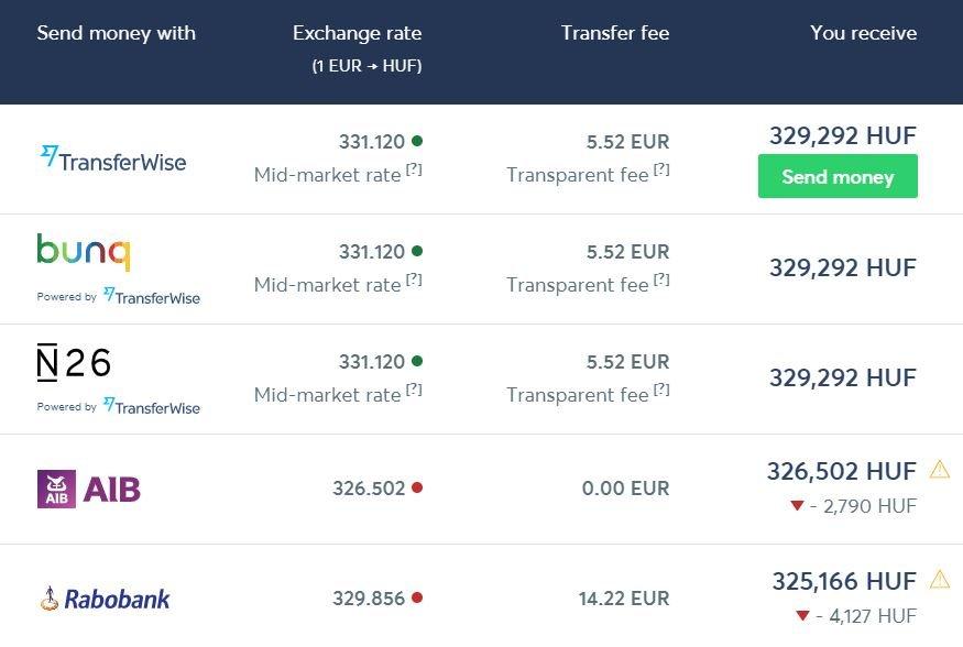 Transferencia euro a florines Transferwise