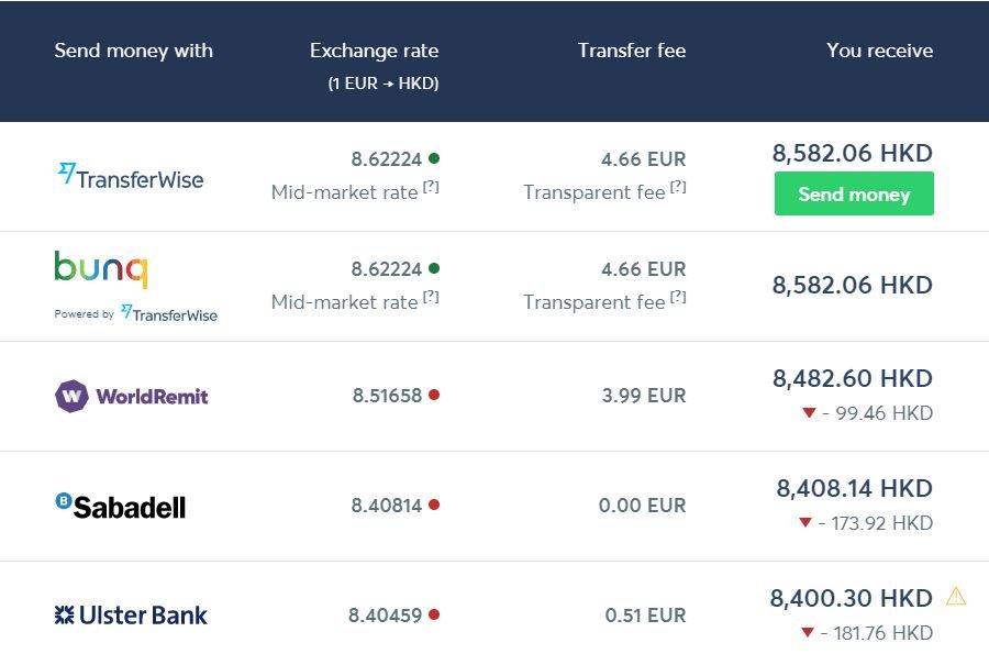 Transferencia euros a dolares de hong kong transferwise