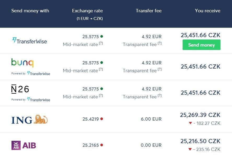 Transferwise transferencia euro a coronas