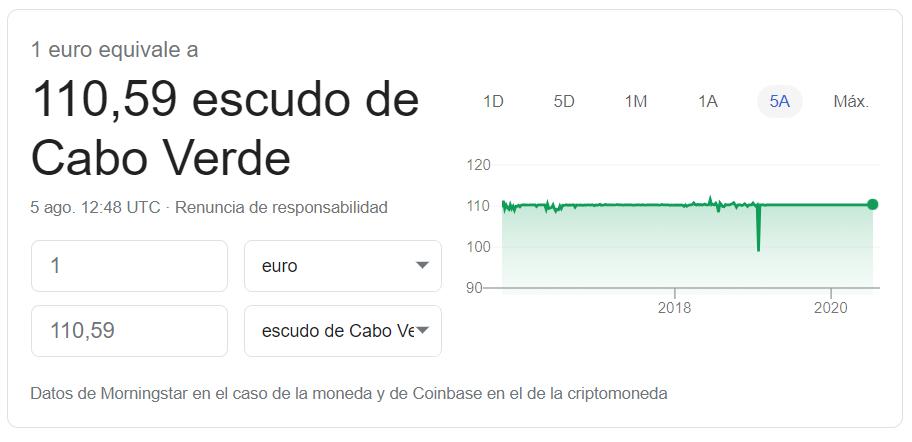 Cambio euro escudo caboverdiano 05 08 2020